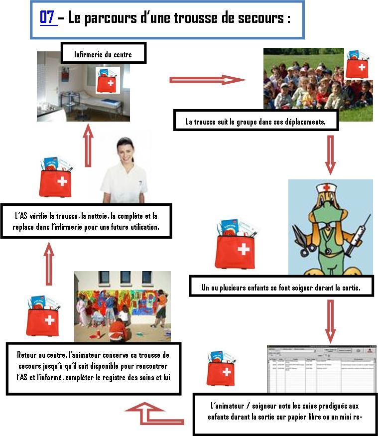 Populaire Assisatant Sanitaire SM53